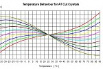 Quartz crystal stability: how myths and misconceptions mask good value
