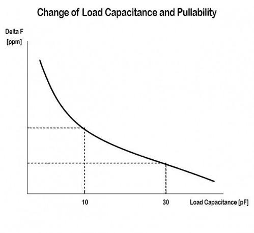 Figure 1  Trim sensitivity of a quartz crystal depending on the load capacitance