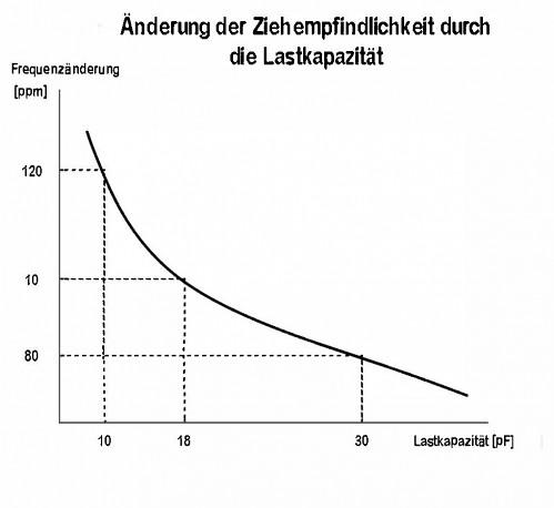 Abbildung 1 Ziehempfindlichkeit eines Quarzes in Abhängigkeit der Lastkapazität