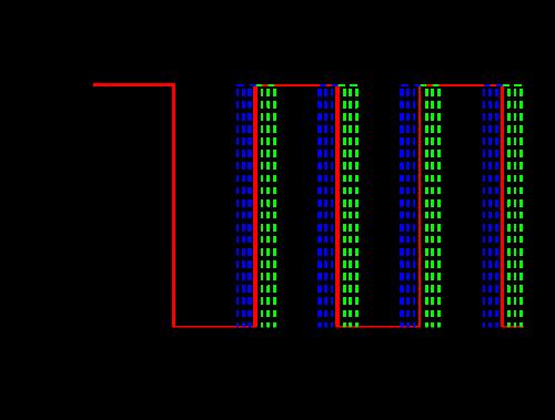 Figure 1 – Square wave plot showing jitter