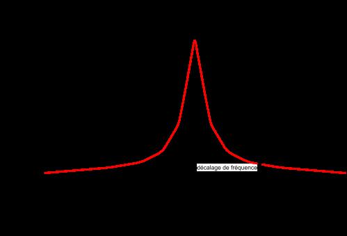 Figure 2 – Signal tracé sur un analyseur de spectre