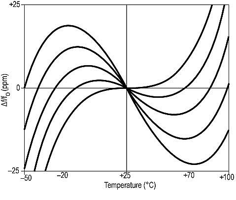 Typical Frequency vs Temperature Curves for variou