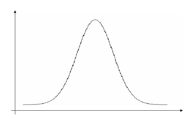 Gaussian Simple