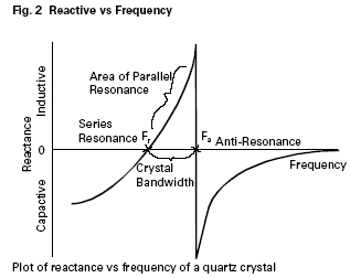 Reactance-frequency plot of quartz crystal equivalent circuit