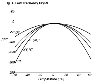 Freq-temp curve for low-frequency quartz crystal