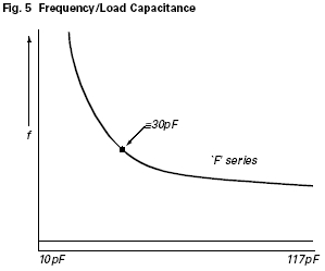 Curve Example