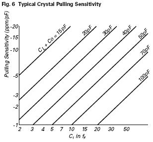Typical quartz crystal pulling sensitivity