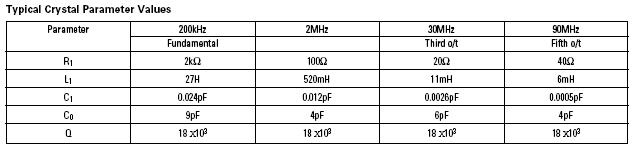 Typical quartz crystal parameter values